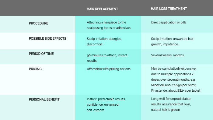 Hair Replacement Treatment vs Hair Loss Treatment Comparison Table