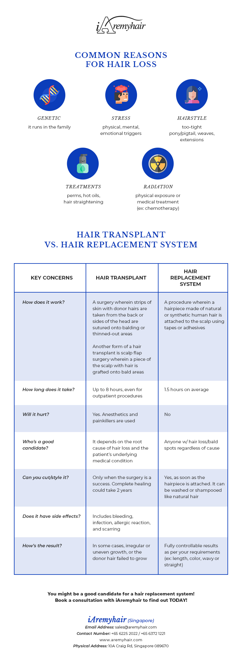 Hiar Replacement vs Hair Transplant