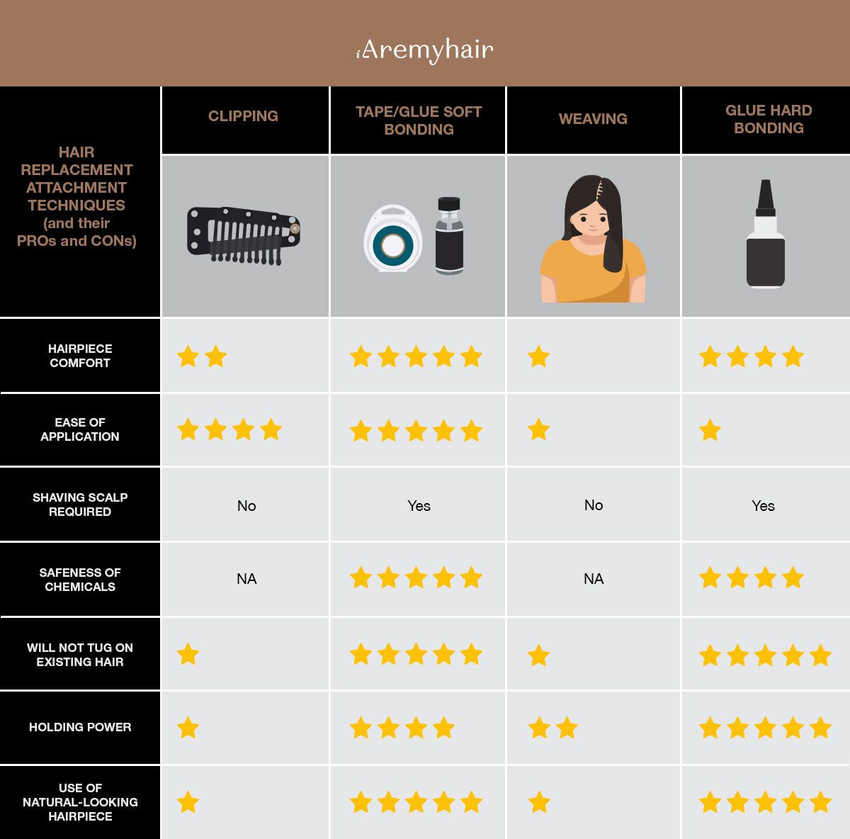 Hair-Attachment-Techniques-for-Hair-Replacement-System-Pros-and-Cons-Infographics-Aremyhair-Singapore-Blog